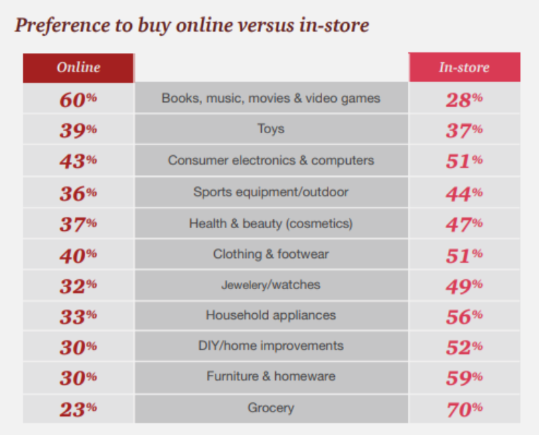 Source: PwC, Total Retail 2017 Summary chart showing in-store vs online purchasing preferences Which method do you most prefer for buying your purchases in the following product categories?